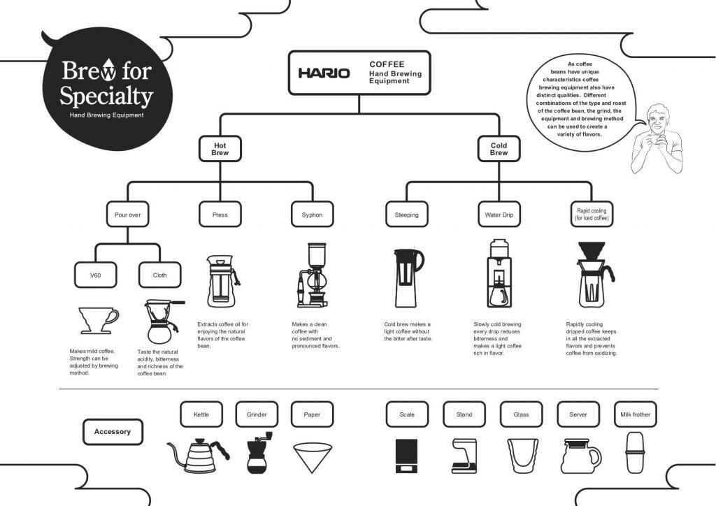 Kaffee-Zubehör für die Zubereitung von Filterkaffee!#