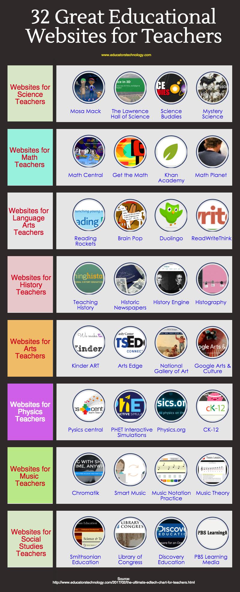 32 Great Educational Websites for Teachers Websites For Teachers 50d159d0d7d0c