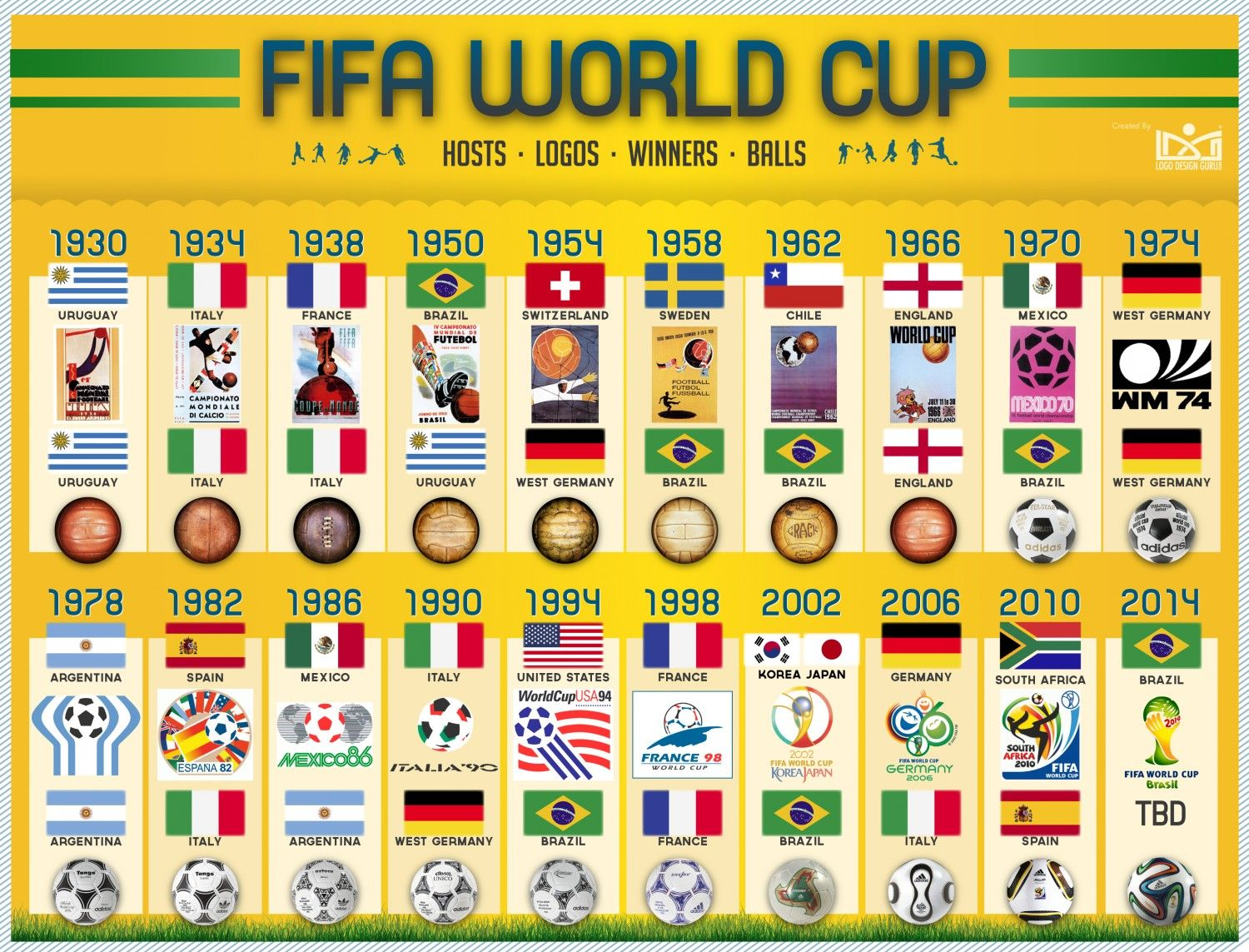 Fifa World Cup Hosts Logos Winners And Balls Visual Ly Fifa World Cup World Cup Logo World Cup
