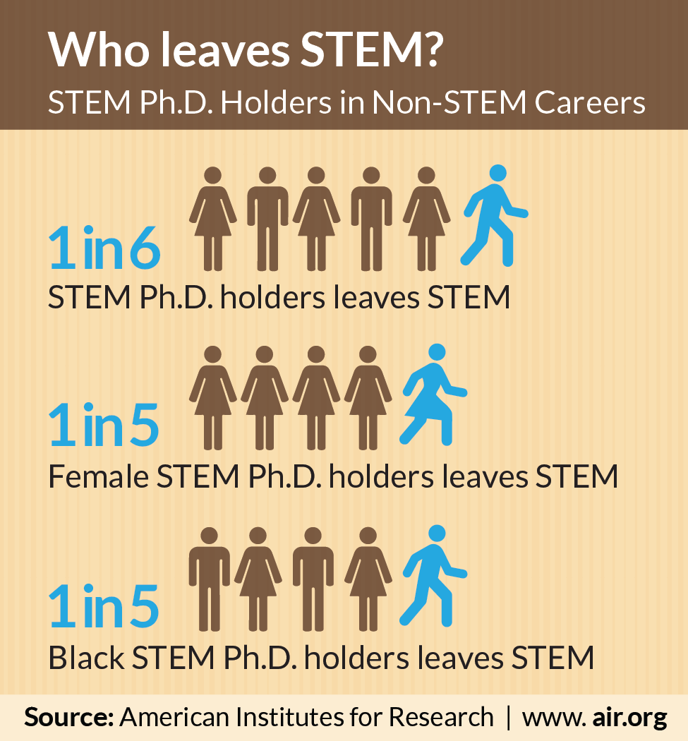 in who earns a stem ph d pursues careers outside the field 1 in 6 who earns a stem ph d pursues careers outside the field women and blacks most likely to do so an air research brief finds