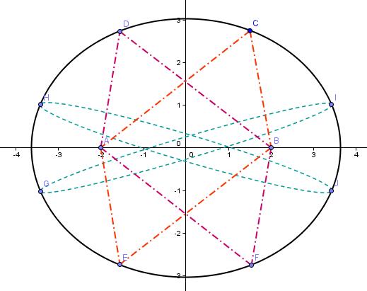 La Elipse Como Lugar Geométrico Es El Conjunto De Todos Los Puntos P En Un Plano Tal Que La Suma De Las Distancias Entre Dos Puntos En El Plano Llamados Foco