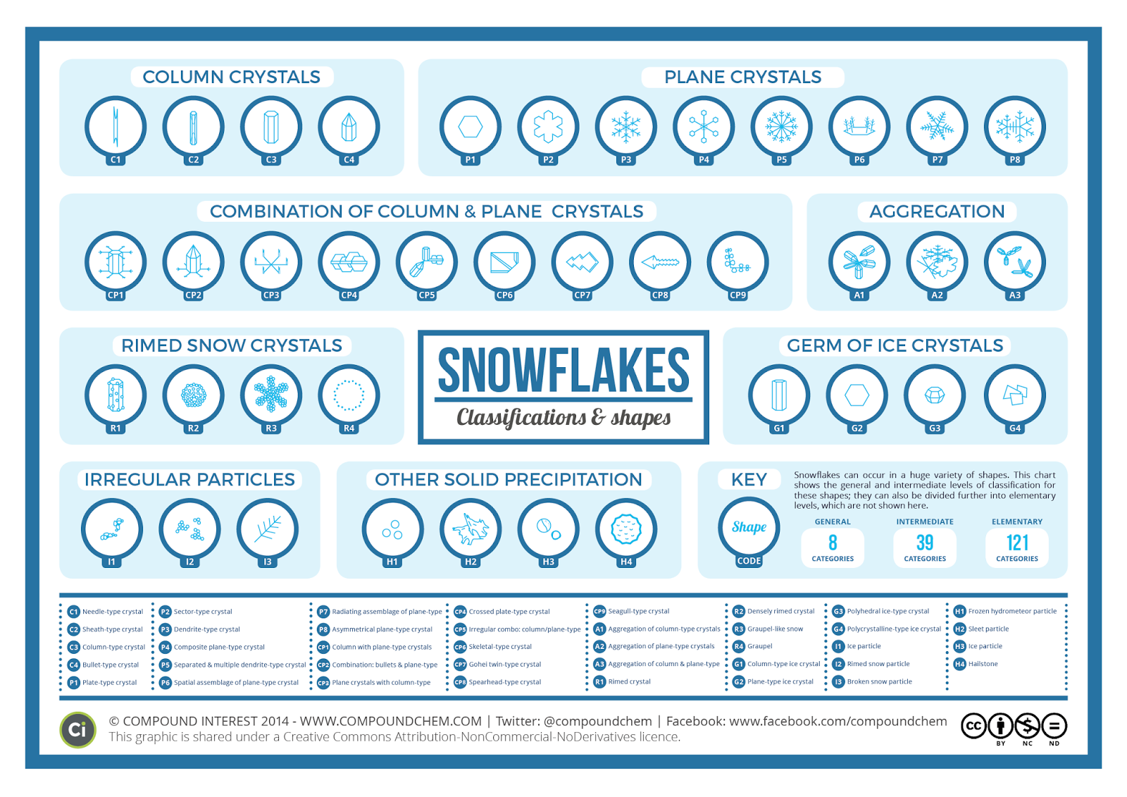 Snowflake Classification Large