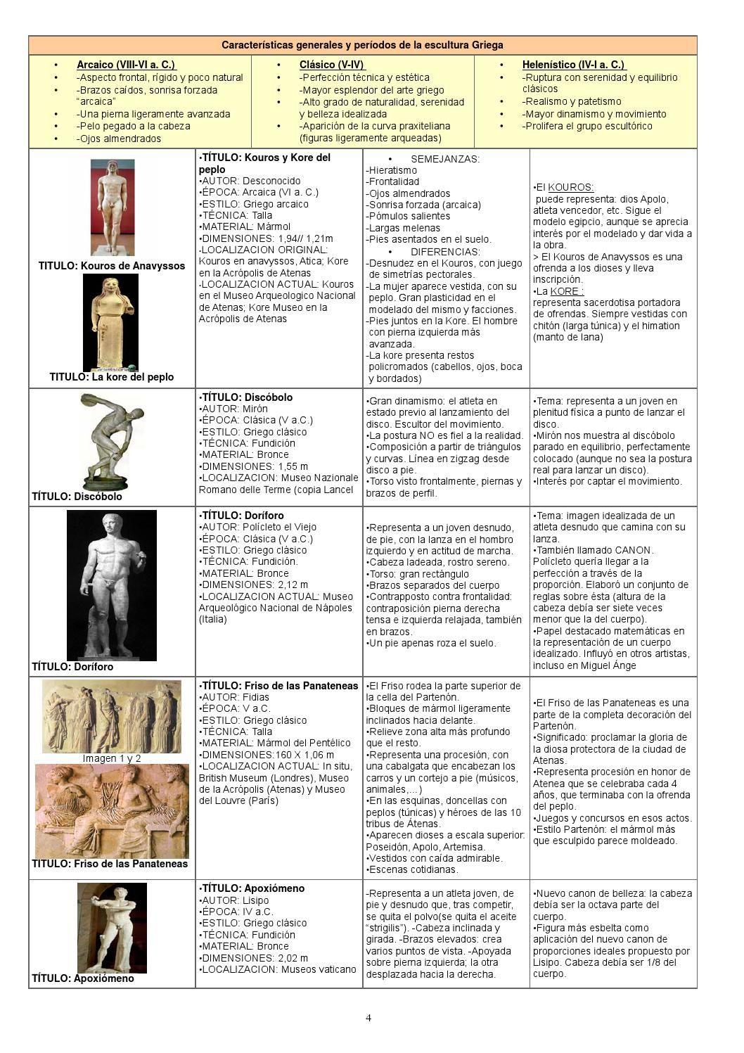 Resumen De Historia Del Arte Completo Historia Del Arte Clases De Historia Del Arte Historia Del Arte Universal