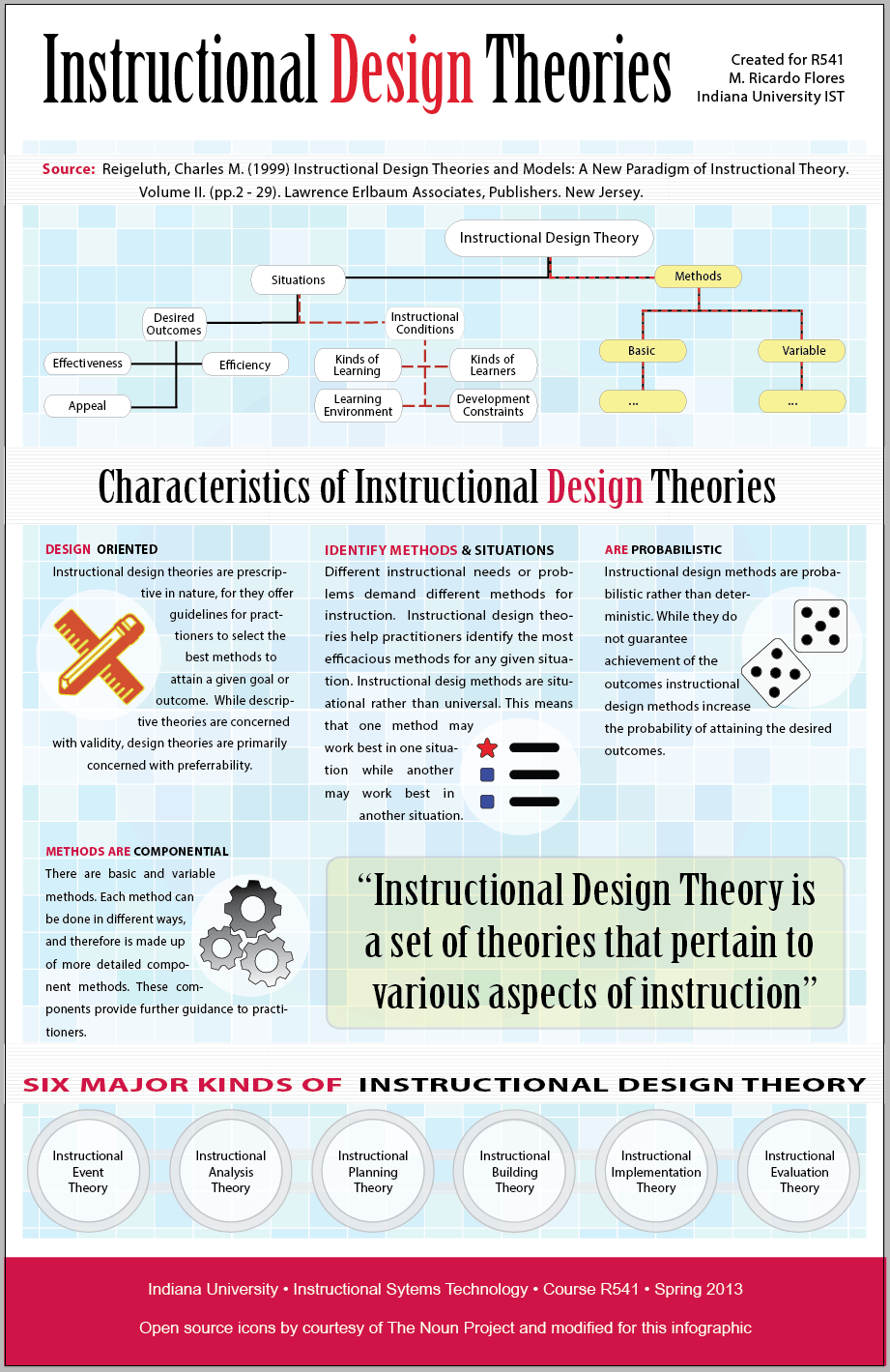 First Post In A Long Time Instructional Design Theories Infographic Instructional Design Curriculum Design Learning Design
