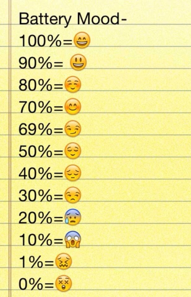My Mood I Dont Know About My Battery Lol Emoji