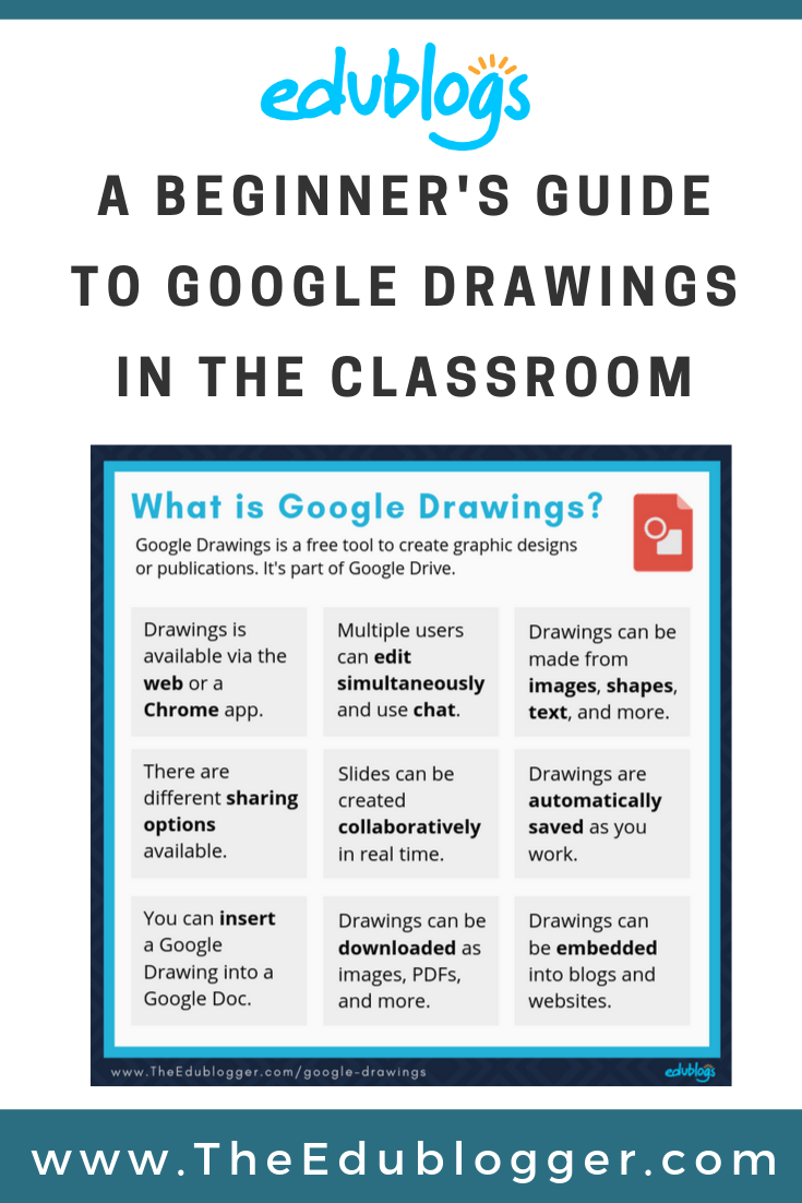 A Guide To Google Drawings For Teachers, Students, And