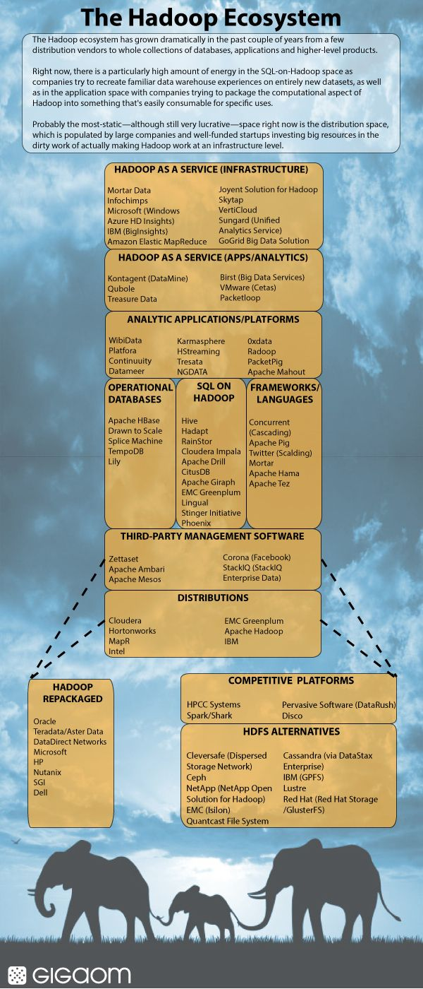 The Hadoop Ecosystem The Welcome Elephant In The Room Infographic Big Data Technologies Big Data Ecosystems