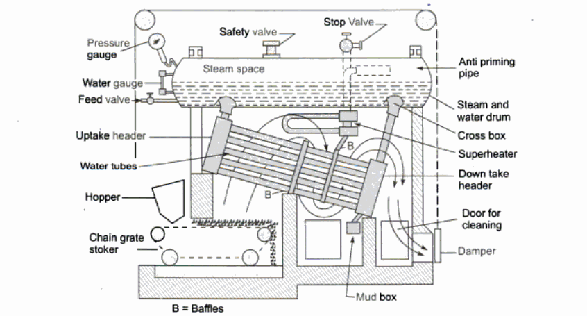 Pin on Boilers