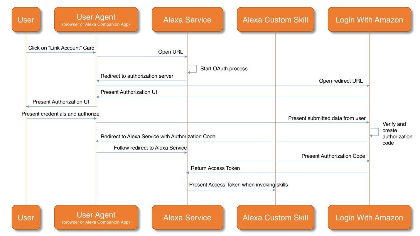 Amazon Apps Services Developer Portal Simple Cards Alexa Skills Cards