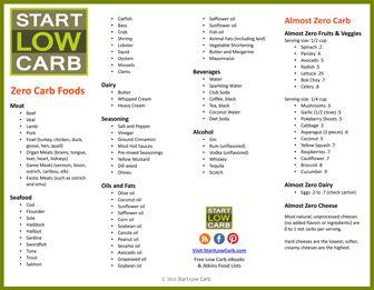 70 No Carb Foods - Atkins Induction Ketosis | Start Low Carb
