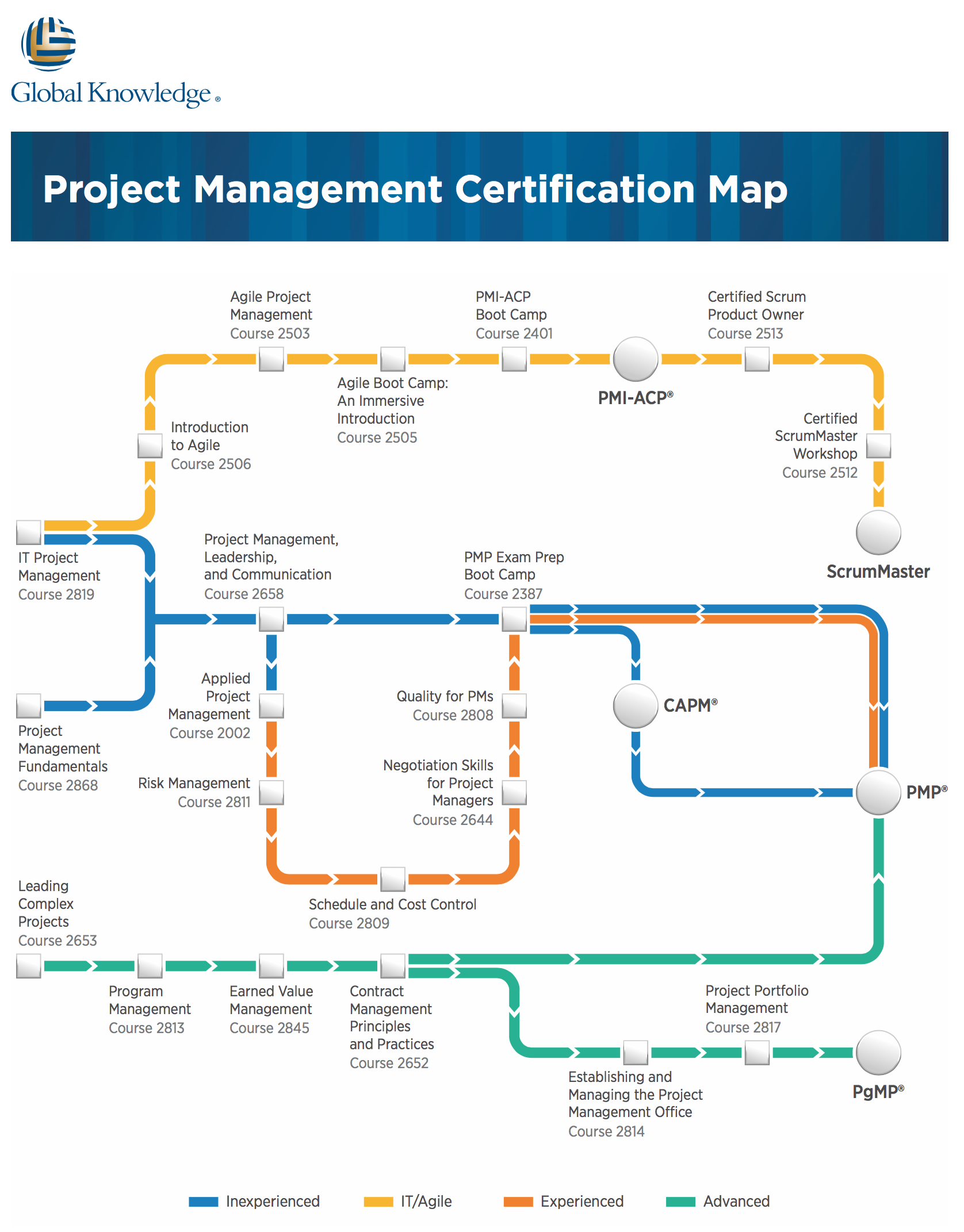 Pin By Global Knowledge On It Business Certifications Pinterest