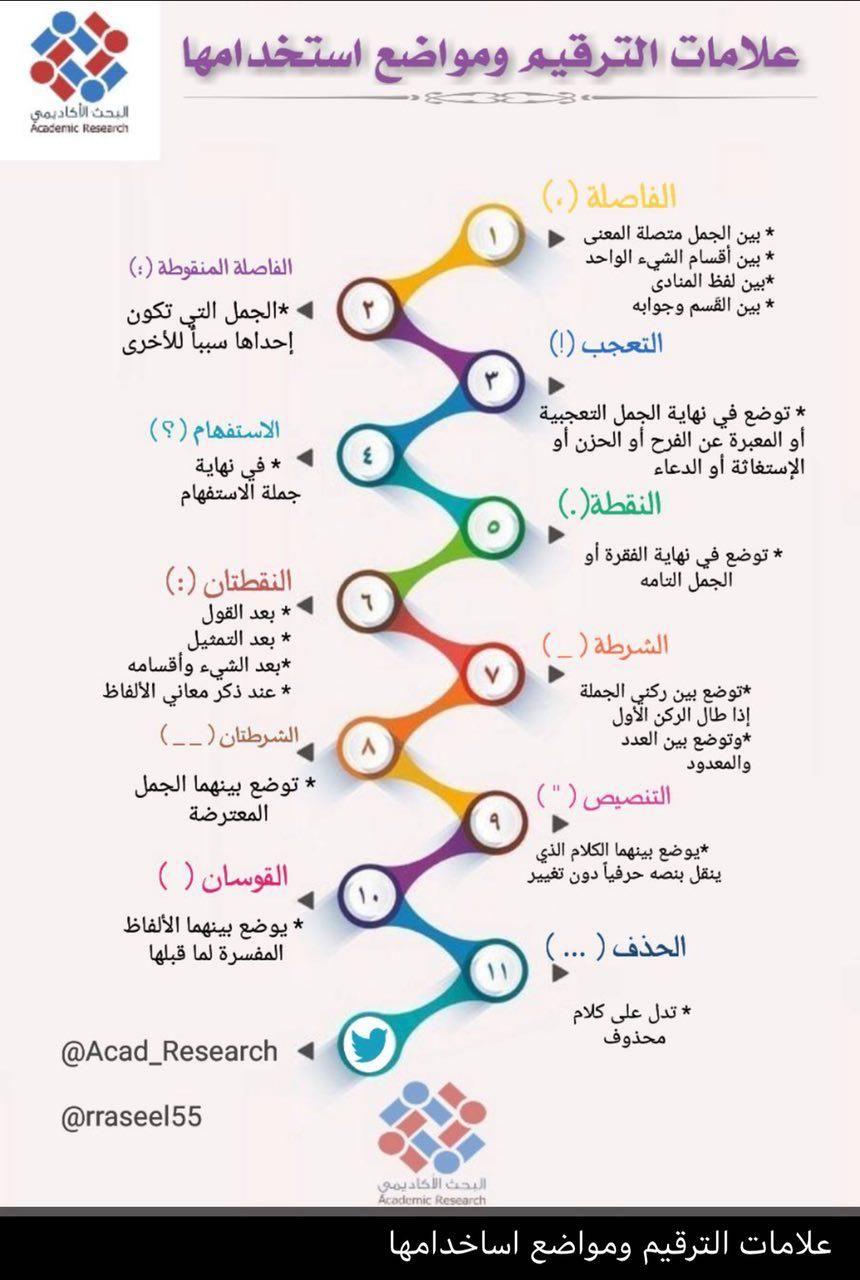 Pin By Wafa On Arabe Bts Wallpaper Learning Map Screenshot