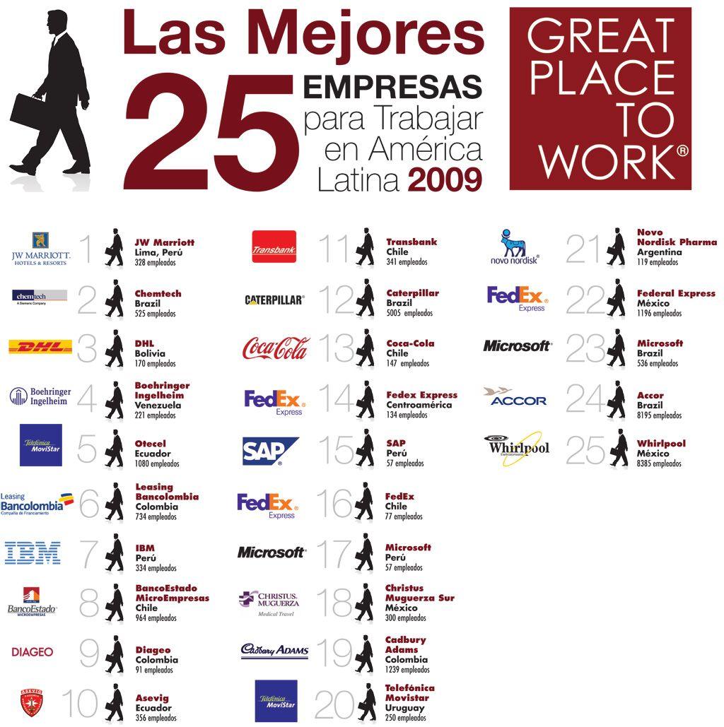 las mejores empresas para trabajar en am rica latina 2010