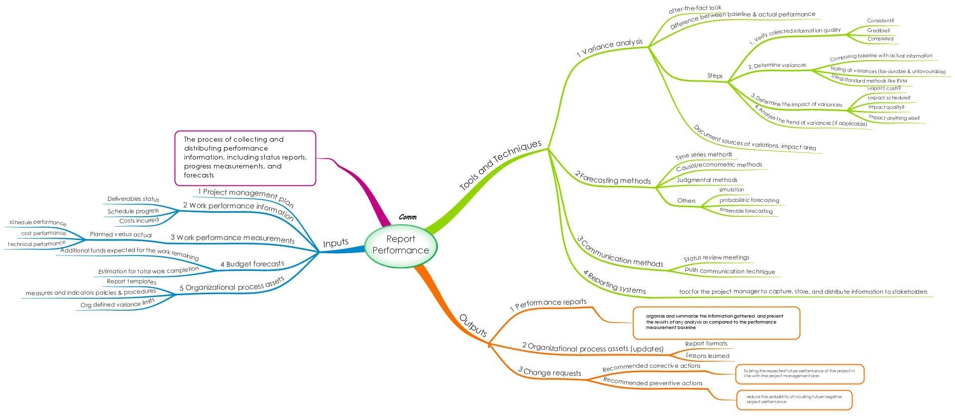 Scope Management  Create Wbs Process  Mind Map  Pmp Related