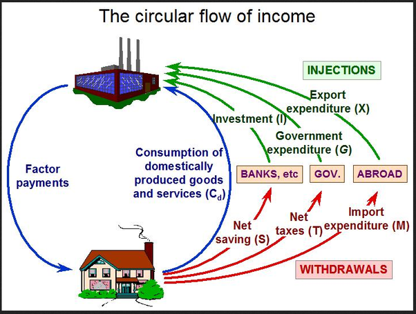 Effects Of Leakages And Injections In The Economy In 2020 Circular Flow Of Income Economy Flow