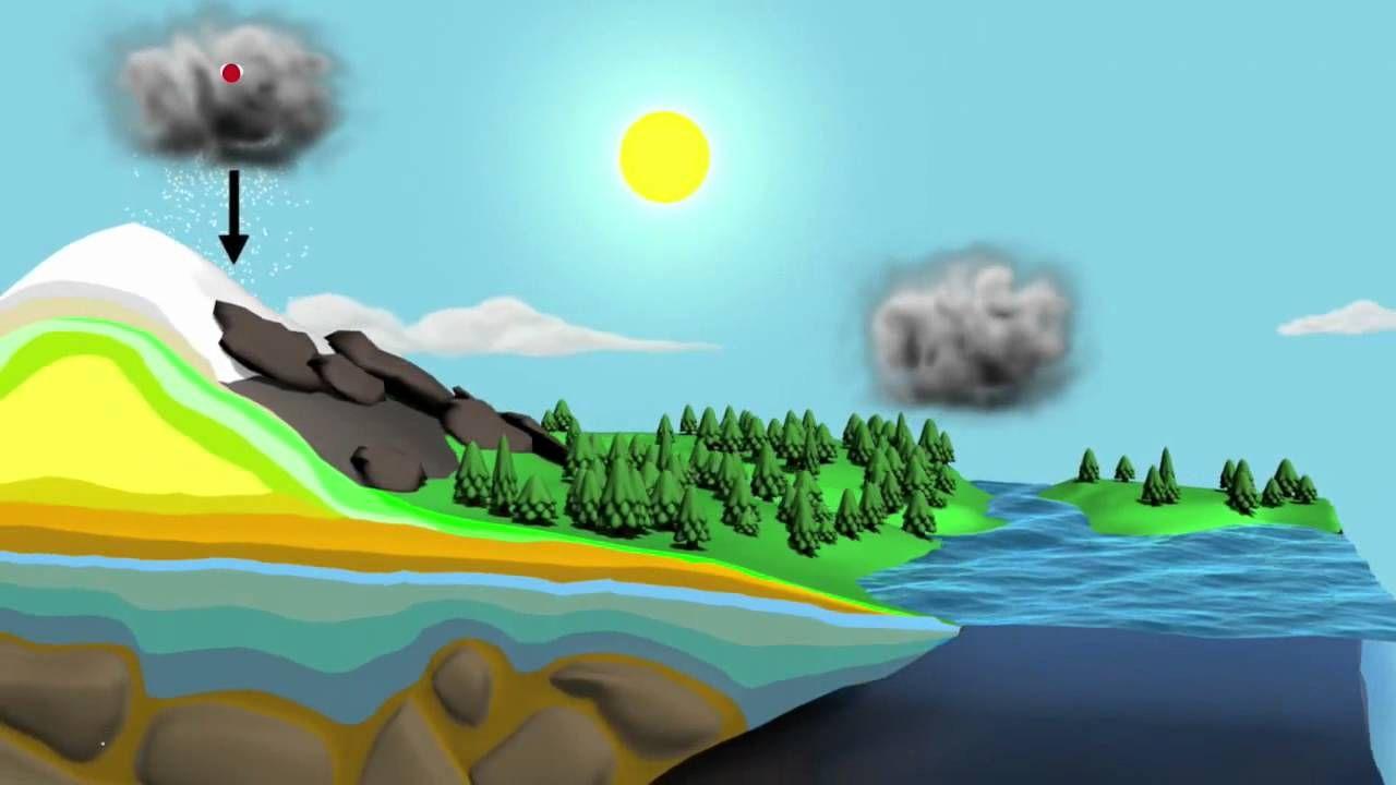 دورة الماء في الطبيعة Water Cycle Water Life Water