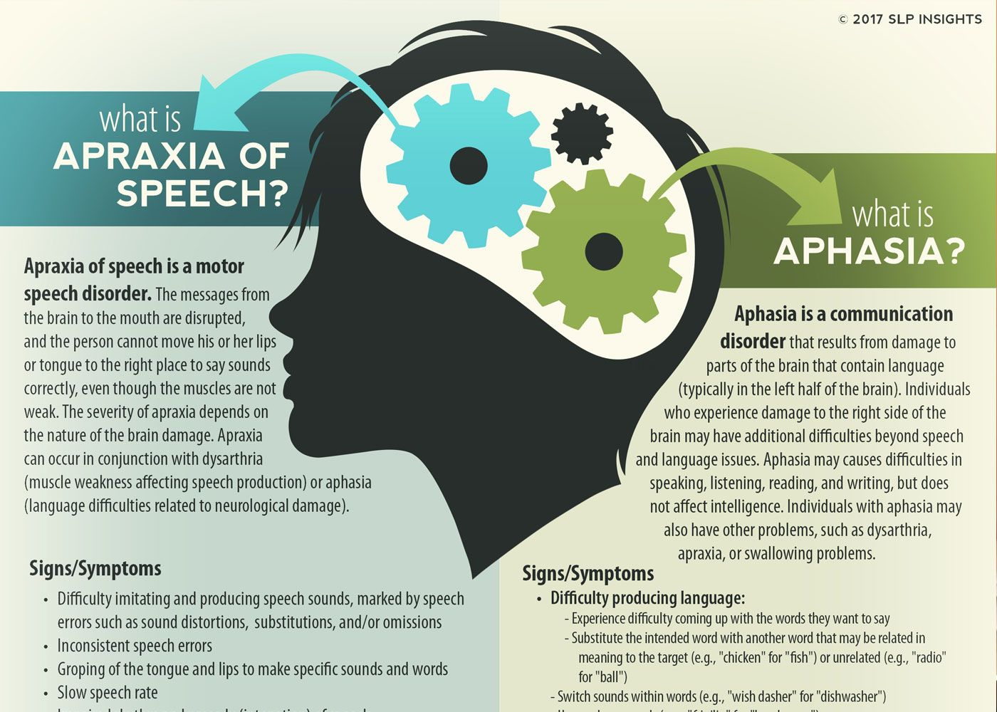 Apraxia And Aphasia Handout