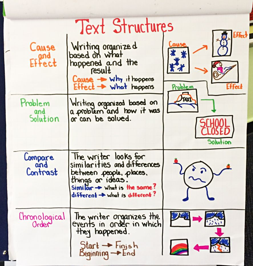 Text Structures Anchor Chart Teach Your Students The Differences Between Cause And Effect Problem And Solut Success Academy Preschool Learning Anchor Charts