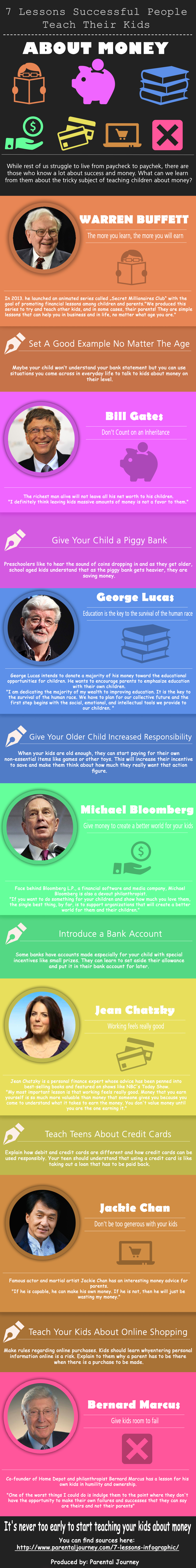 7 Lessons Successful People Teach Their Kids About Money Infographic Successful People