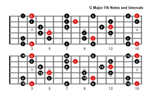 G Major 7 Arpeggio / Chord Tones and Intervals for Full Fretboard ...