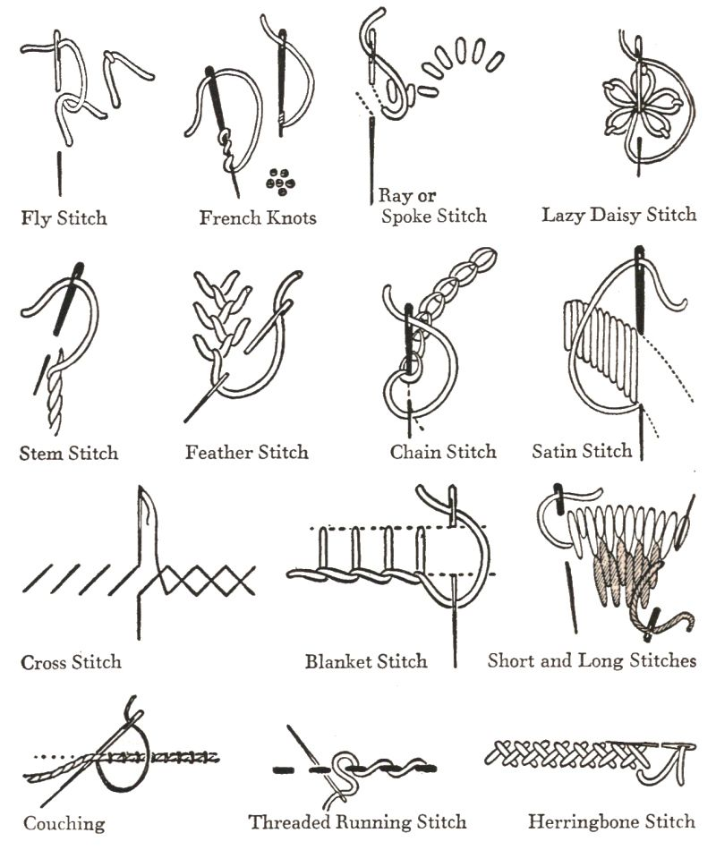 Basic Embroidery Stitches Used In Borders - Click To View A Larger ...