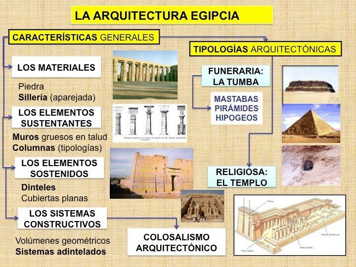 Arquitectura egipcia cultureando pinterest for Arquitectura egipcia