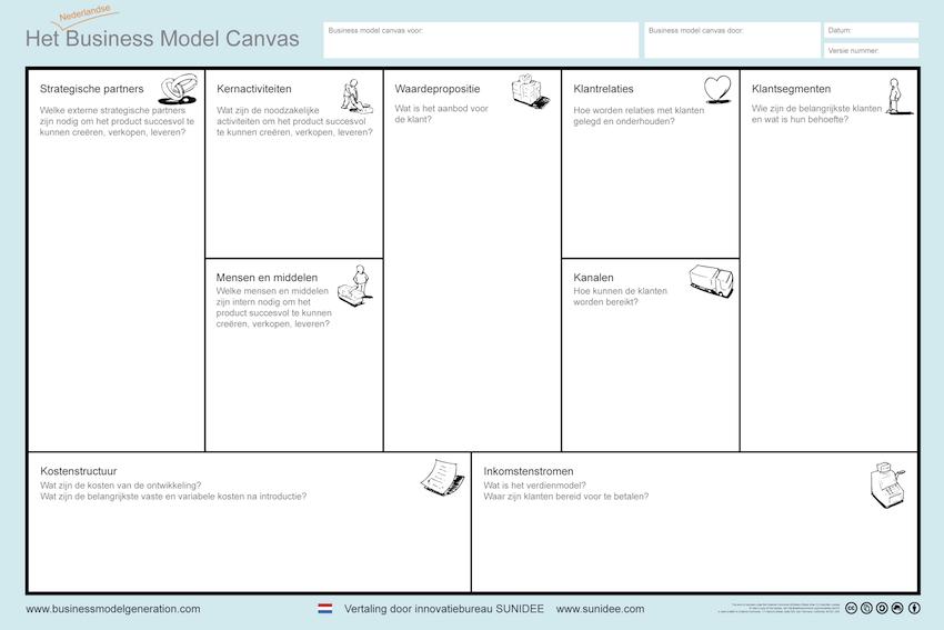 sunidee - strategic innovation & marketing - blog - business model