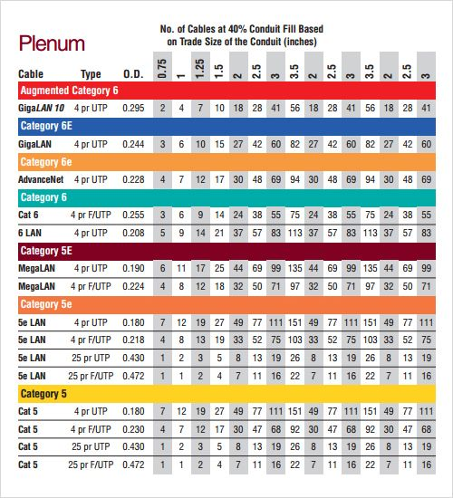 conduit fill chart - Buscar con Google Info Pinterest - conduit fill chart
