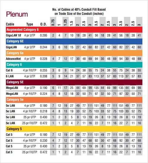 conduit fill chart - Buscar con Google Info Pinterest - conduit fill chart