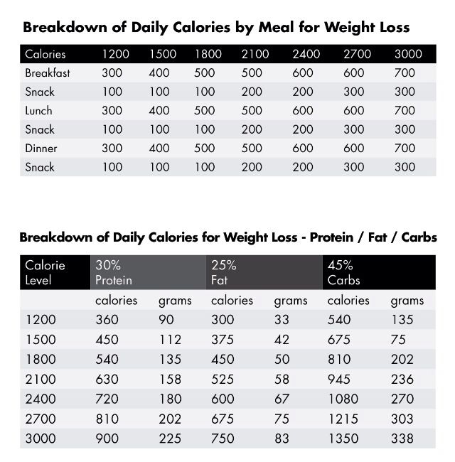 Herbalife weight loss pdf