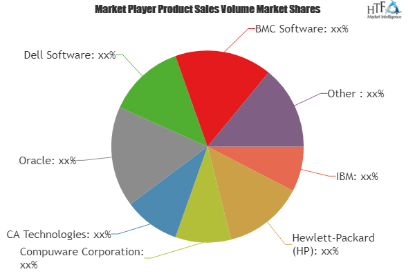 Application Performance Management (APM) Market Is Booming Worldwide