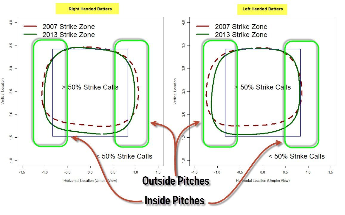 The Strike Zone Has Changed Since 2007 When Major League Baseball Began Using Pitch F X Technology To Monito Baseball Print Baseball Equipment Baseball Pitcher
