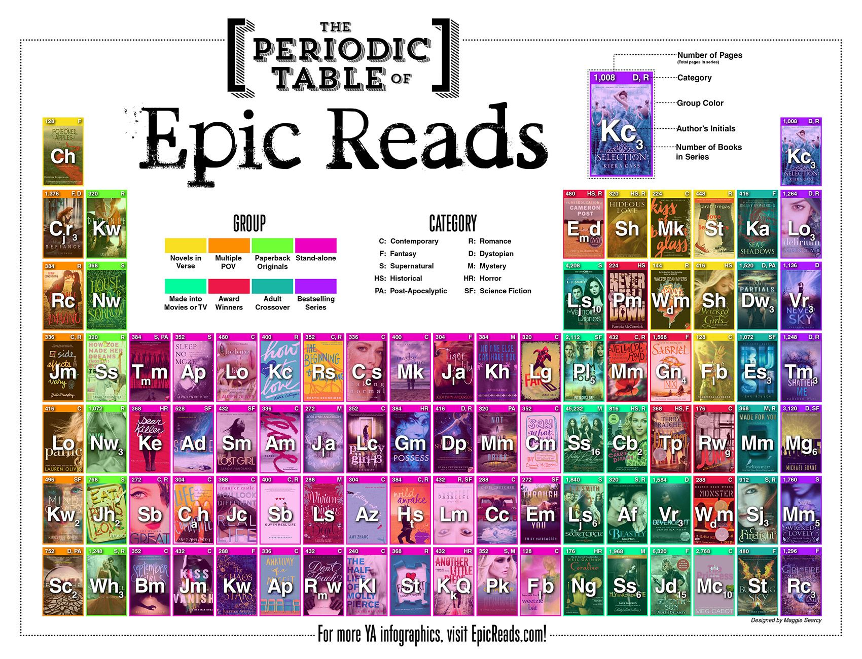 From epicreads interesting color coded way to present ya options the periodic table of epic reads there 191 books represented but only 90 books pictured thats because there are 27 series on this table gamestrikefo Gallery