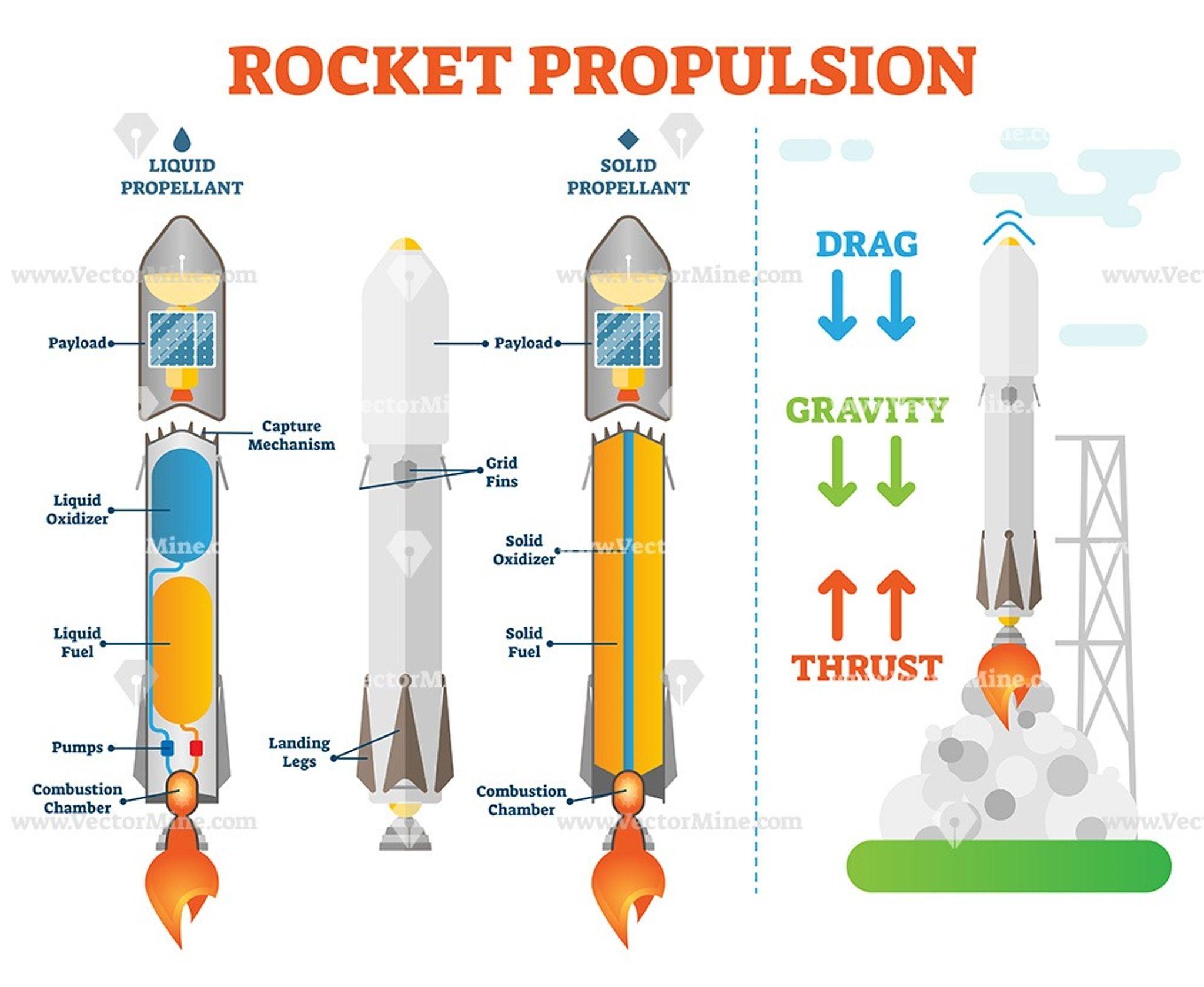 Rocket Propulsion Space Engineering Vector Illustration Diagram Rocket Engine Rocket Space Shuttle