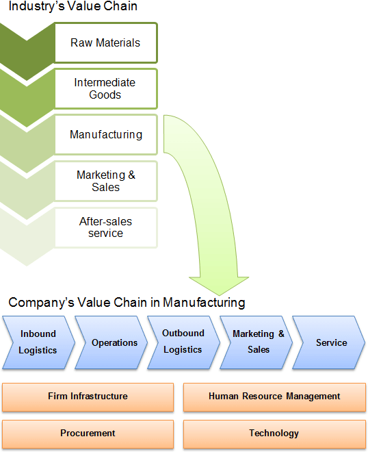Looking At Your Value Chain Will Make You Smarter Sales And