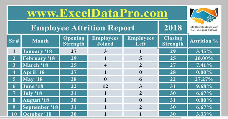 Download Yearly Attrition Report Apple Numbers Template Hr Apple