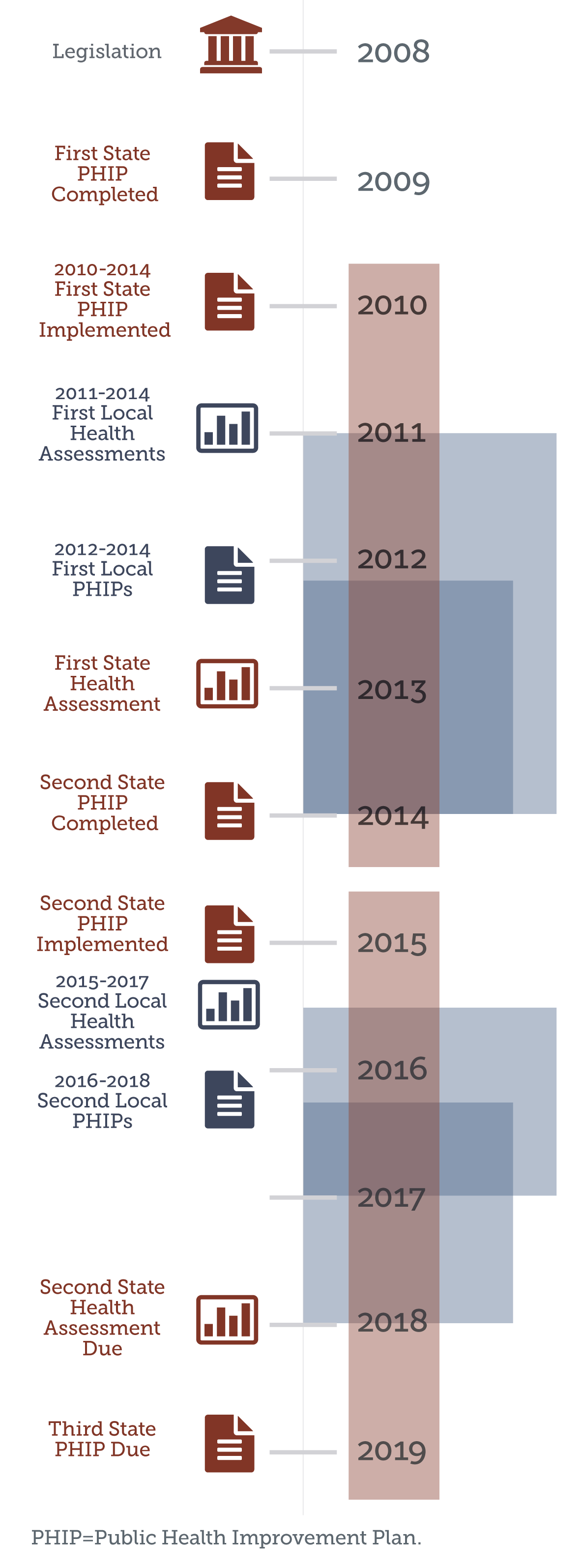 Colorado public health assessment and planning timeline