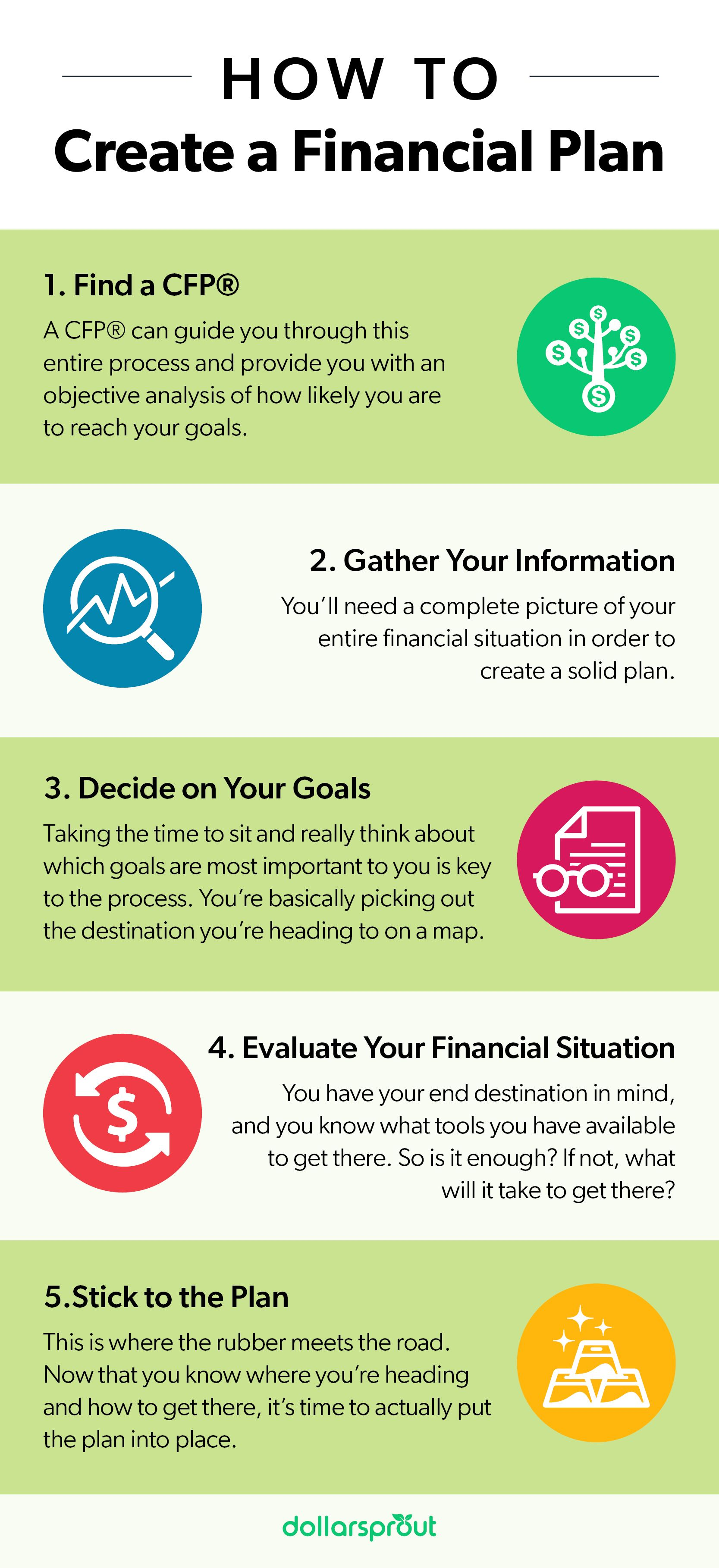 What is a Financial Plan and How Do You Make One