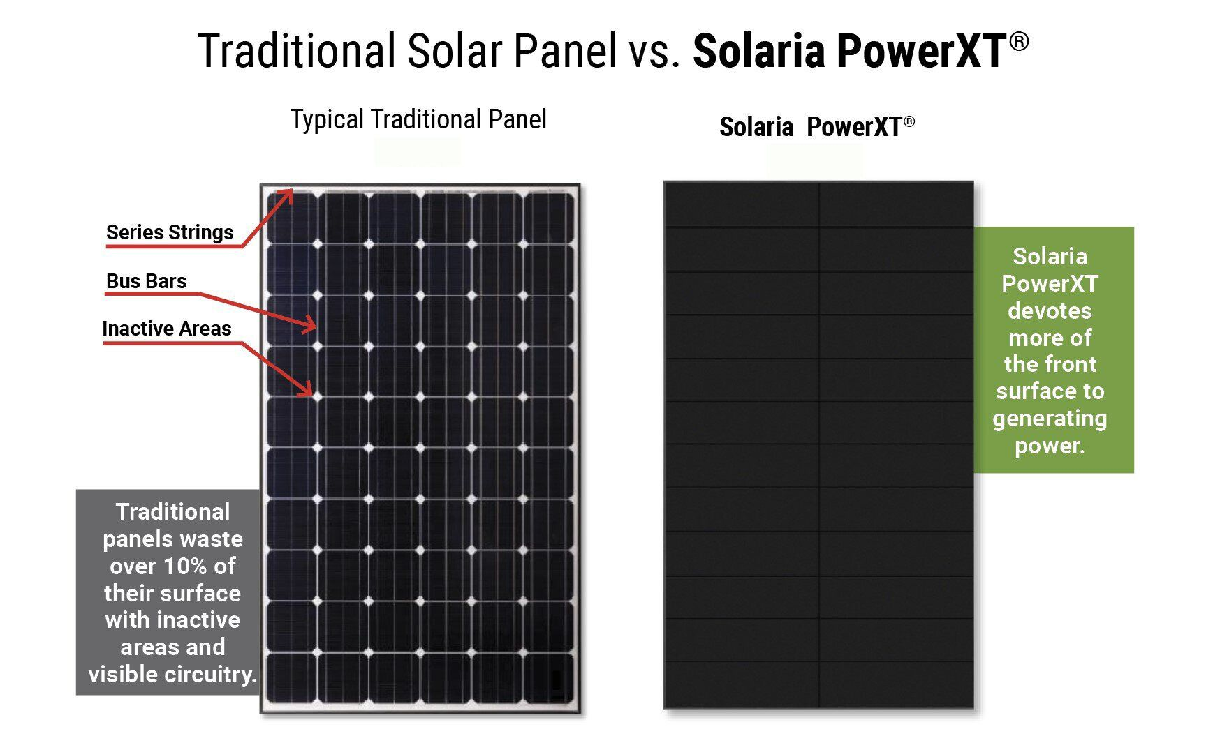 High Power All Black Solar Panels Powerxt 400w Solar Panels Solaria In 2020 Solar Panels Solar Residential Solar Panels