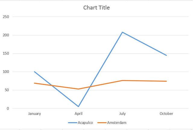 5 Steps To Making Formatting A Line Graph In Excel Line Graphs Graphing Excel