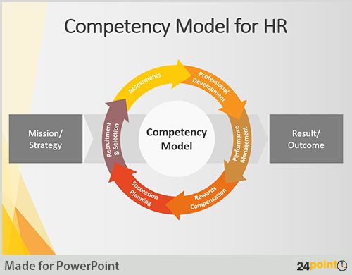 Competency model yahoo image search results work talent competency model yahoo image search results toneelgroepblik Image collections