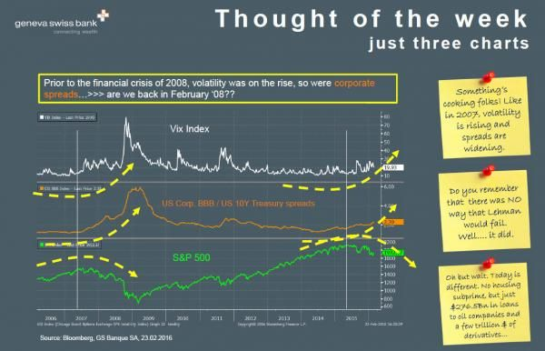 """GS Bank's Troubling Thought Of The Week: """"Are We Back In February 2008?"""" 