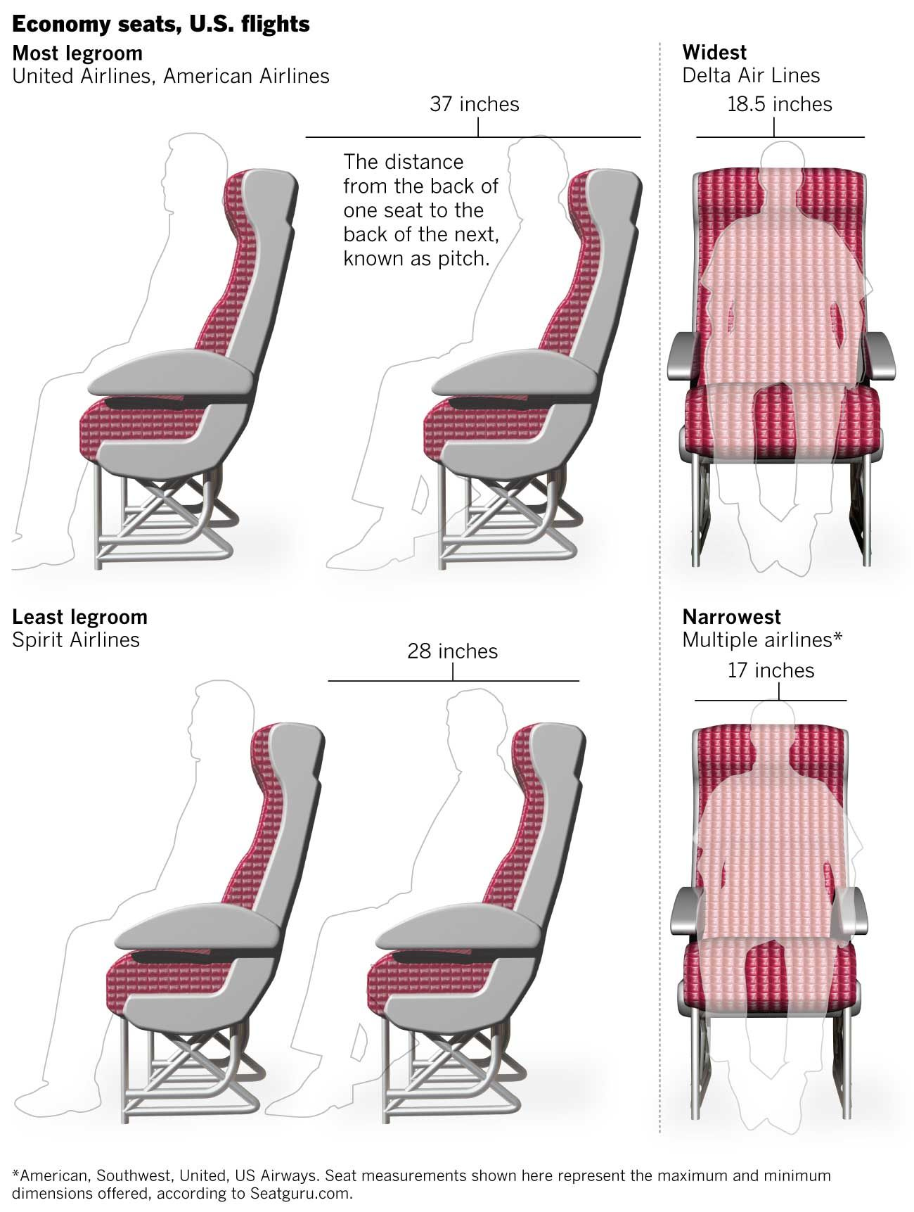 Comparing Airline Seats Which Airline Has The Most Legroom Voice