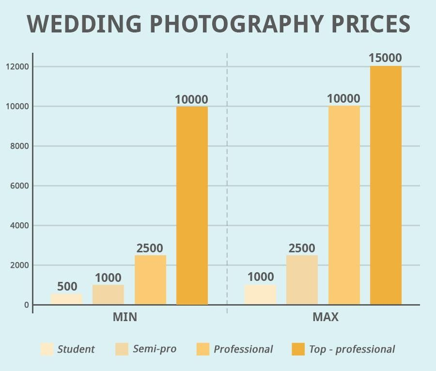 Wedding Photography Prices And Packages How Much Do Wedding Photographers Cost Wedding Photography Pricing Wedding Photography Cost Photography Pricing