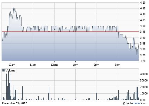 Investor Village Stock Message Boards Stock Quotes Market News Stock Quotes Quotes Messages