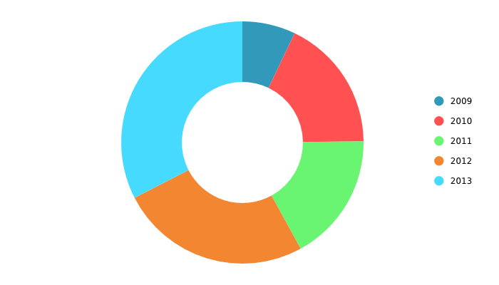 Simple Pie Chart Charts Pinterest Pie Charts