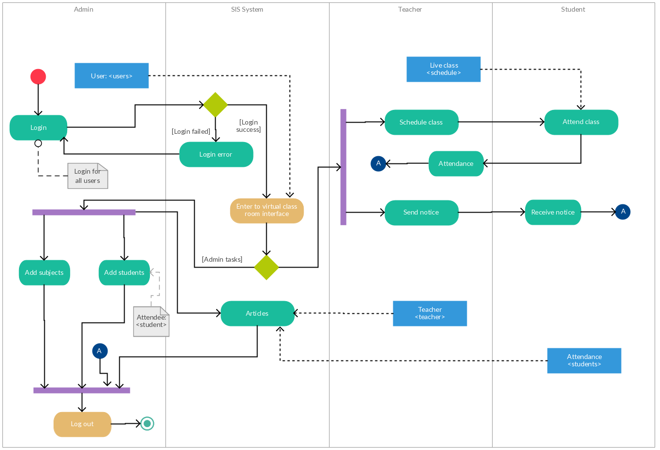Activity diagram templates to create efficient workflows this activity diagram template for a college management system involves many subjects management systems differ ccuart Choice Image