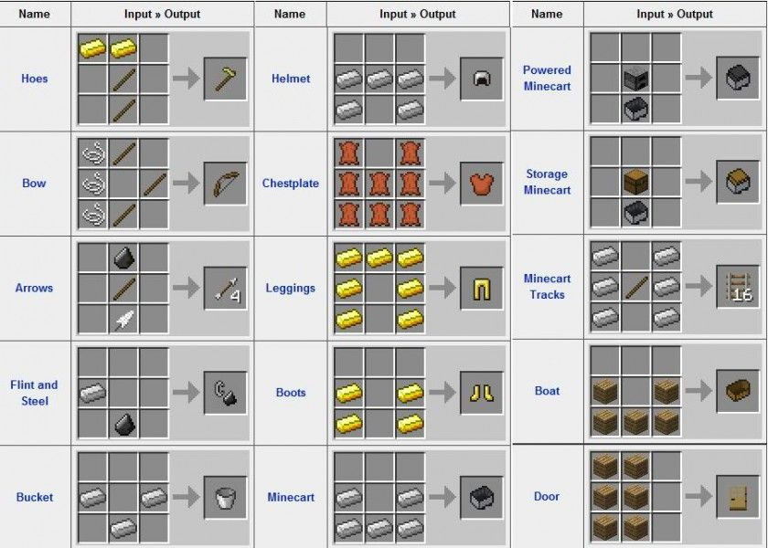how to make items in minecraft