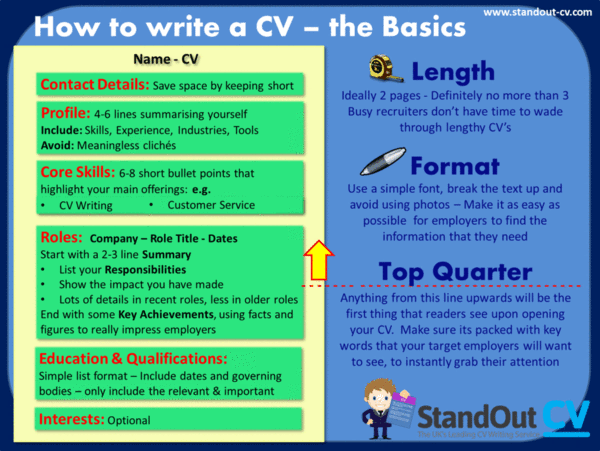 How To Write A Cv Cv Writing Ideas And Tips Writing A Cv Cv Examples Cv Writing Tips