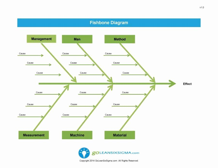 25 Fishbone Diagram Template Doc In 2020 With Images Templates